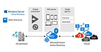 Designing, Implementing, Administering and Supporting Microsoft Active Directory